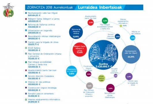 Presupuestos 2018-2
